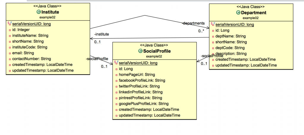 Entity mapping class diagram
