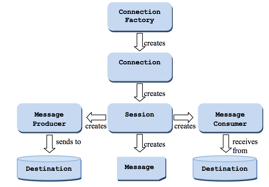 JMS 1.1 flow