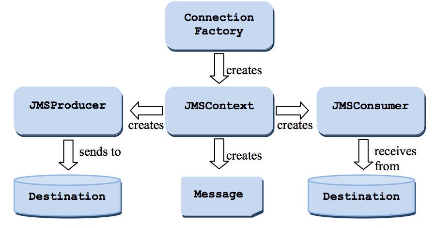 JMS 2.0 flow