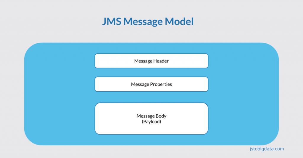 JMS message model