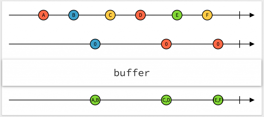 RxJS buffer operator
