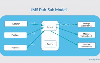 JMS Pub-Sub Model
