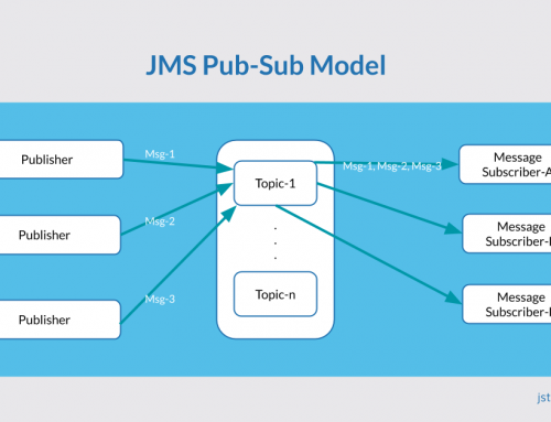 JMS pub-sub messaging model