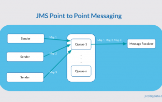 JMS Point to point messaging