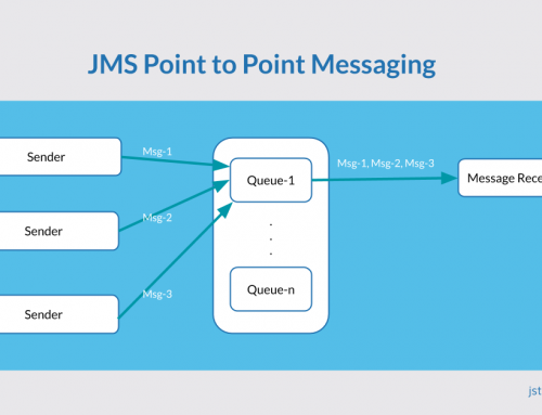 JMS Point-to-point messaging in Action